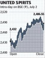 markets budget