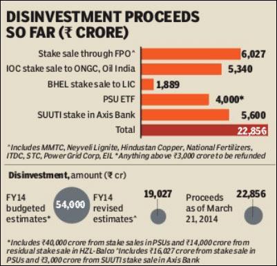 Govt divestment