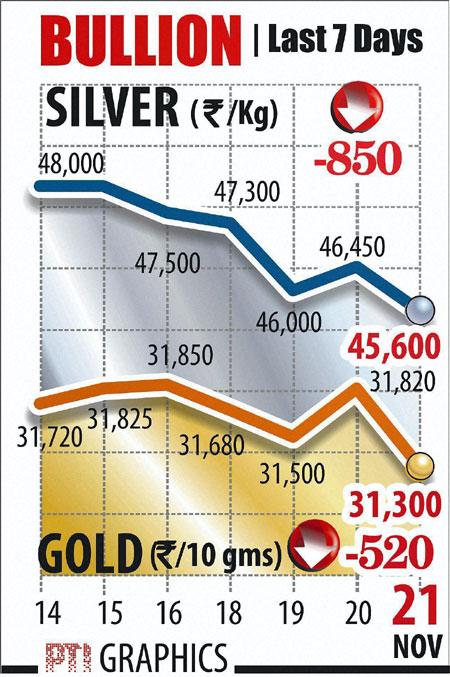 Gold graphs November 21