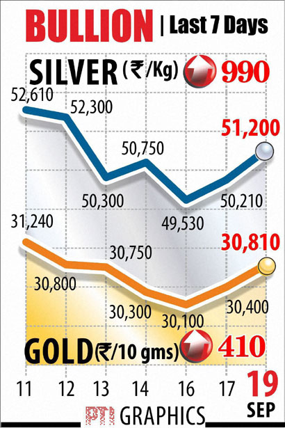 Gold graph Sept 19