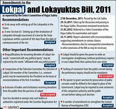 Photo: Lokpal Bill