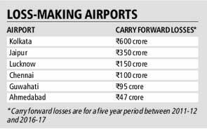 loss making airports