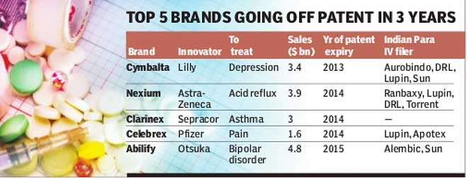 Pharma brands off patents
