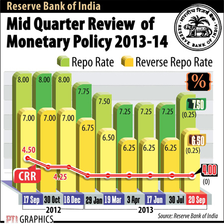 RBI policy graph Sept 20
