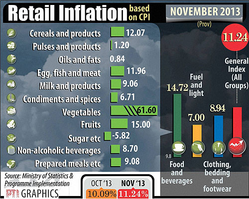 November retail inflation - 2013