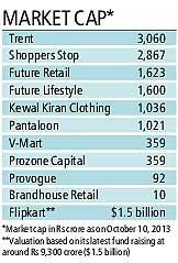 Market cap-retail industry