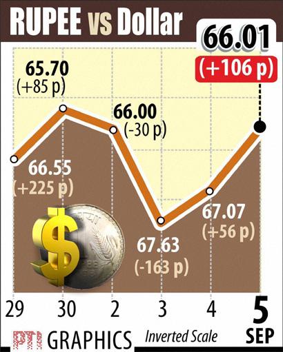 Rupee vs Dollar Sept 5 2013