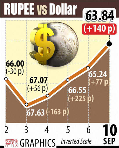 Rupee Dollar Sept 10