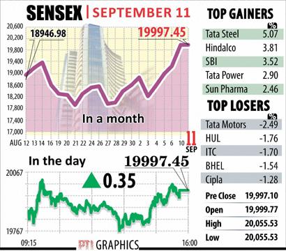 Sensex Sept 11
