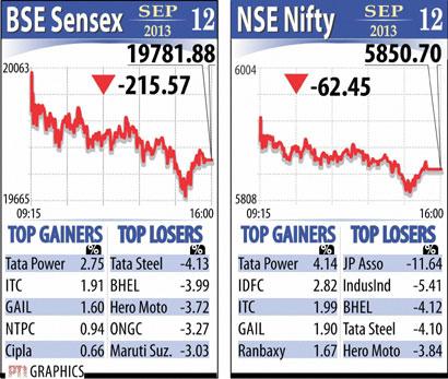 Sensex Sept 12
