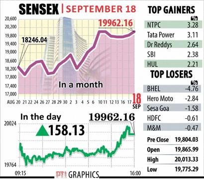 Sensex Sept 18