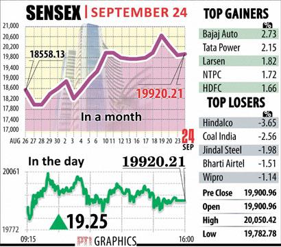 Sensex Sept 24