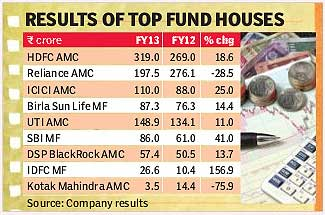 Top fund houses in India